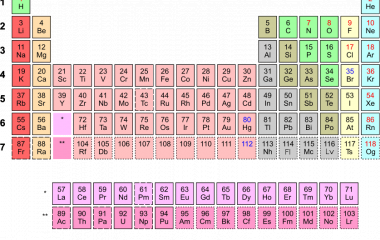 The game Periodic table