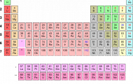 Play Periodic table